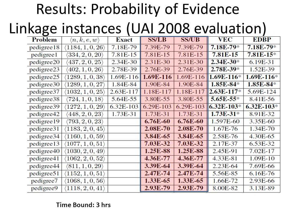 Results: Probability of Evidence Linkage instances (UAI 2008 evaluation) Time Bound: 3 hrs