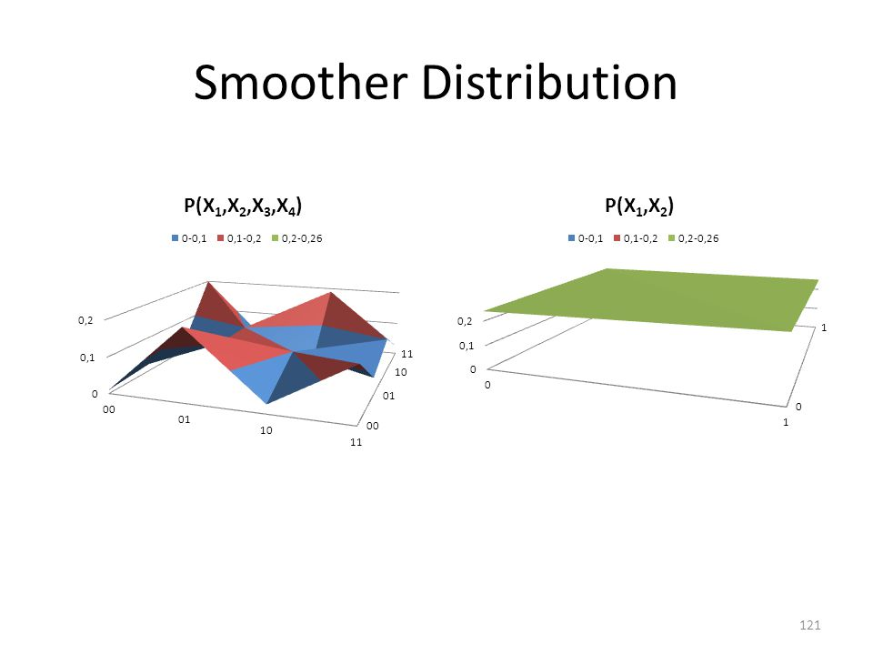 Smoother Distribution 121