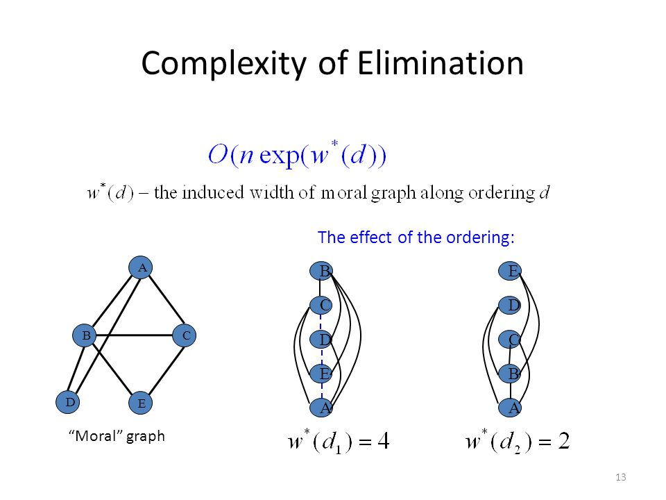13 Complexity of Elimination The effect of the ordering: Moral graph A D E C B B C D E A E D C B A
