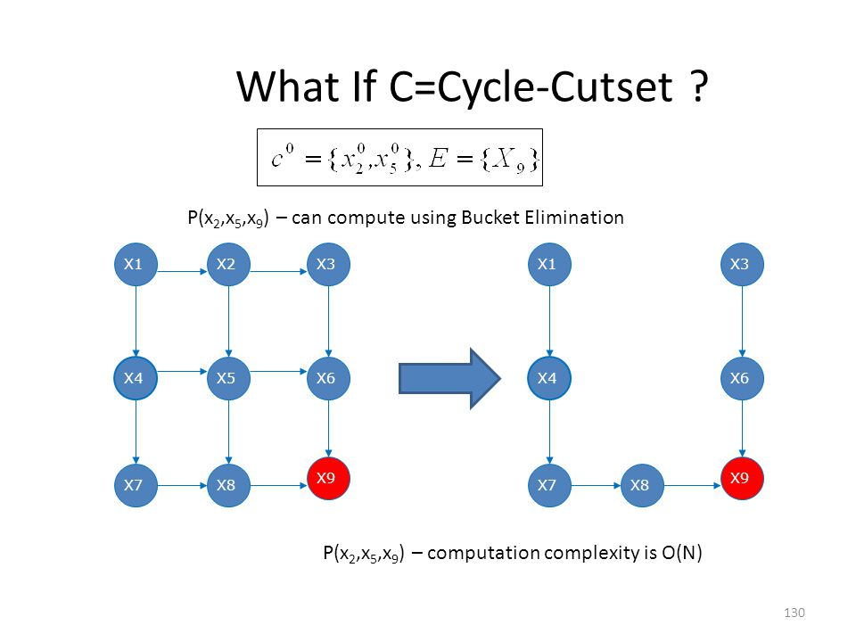 What If C=Cycle-Cutset .