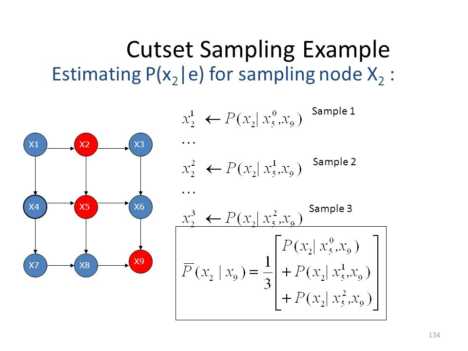 Cutset Sampling Example 134 X1 X7 X6X5 X4 X2 X9 X8 X3 Estimating P(x 2 |e) for sampling node X 2 : Sample 1 Sample 2 Sample 3