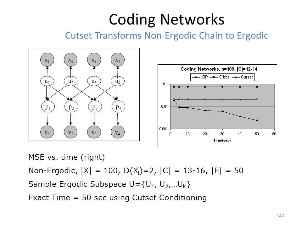 Coding Networks Cutset Transforms Non-Ergodic Chain to Ergodic 140 MSE vs.