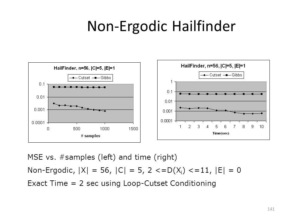 Non-Ergodic Hailfinder 141 MSE vs. #samples (left) and time (right) Non-Ergodic,  X  = 56,  C  = 5, 2 <=D(X i ) <=11,  E  = 0 Exact Time = 2 sec using