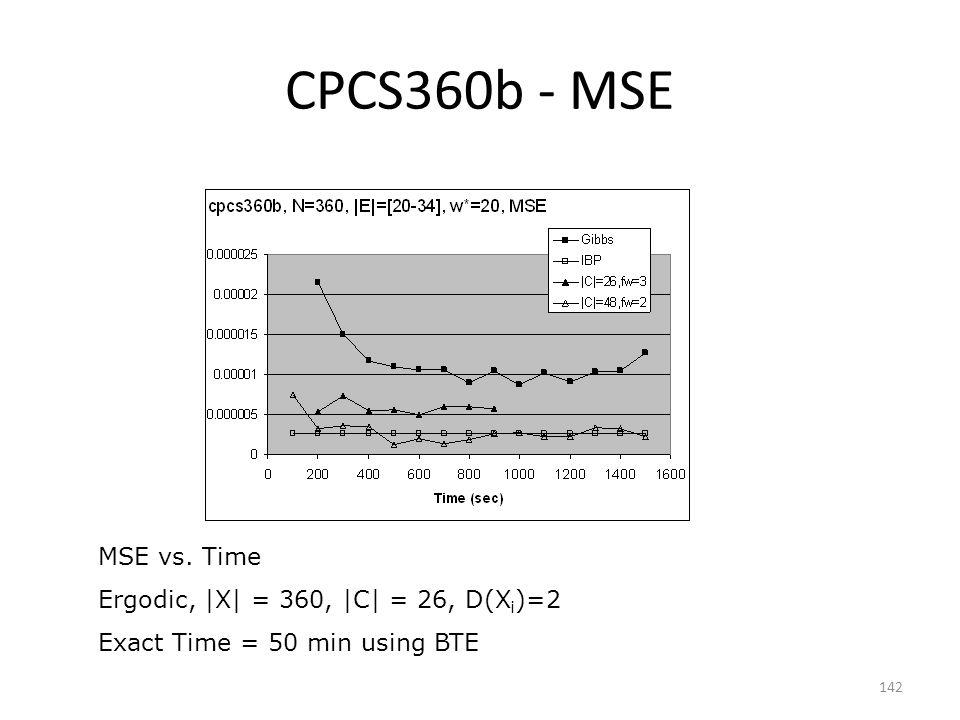 CPCS360b - MSE 142 MSE vs. Time Ergodic,  X  = 360,  C  = 26, D(X i )=2 Exact Time = 50 min using BTE