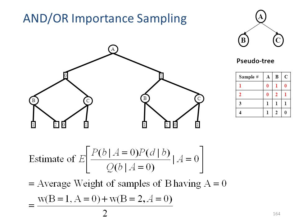 164 AND/OR Importance Sampling A 0 B 2 1 1 C 01 B 21 C 01 Sample #ABC 1010 2021 3111 4120 A BC Pseudo-tree
