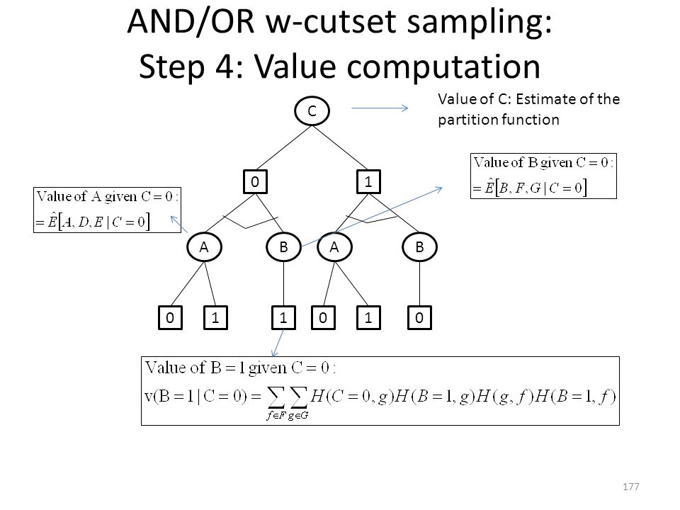 AND/OR w-cutset sampling: Step 4: Value computation 177 C AABB 01 0101 01 Value of C: Estimate of the partition function