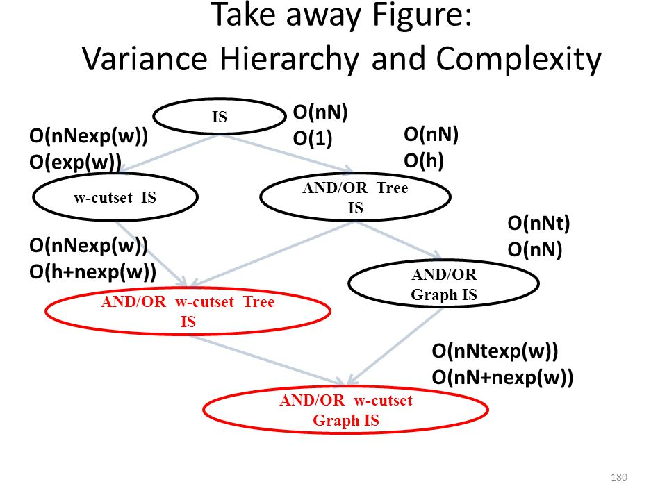 Take away Figure: Variance Hierarchy and Complexity IS w-cutset IS AND/OR Tree IS AND/OR w-cutset Tree IS AND/OR Graph IS AND/OR w-cutset Graph IS O(nN) O(1) O(nN) O(h) O(nNexp(w)) O(h+nexp(w)) O(nNexp(w)) O(exp(w)) O(nNt) O(nN) O(nNtexp(w)) O(nN+nexp(w)) 180