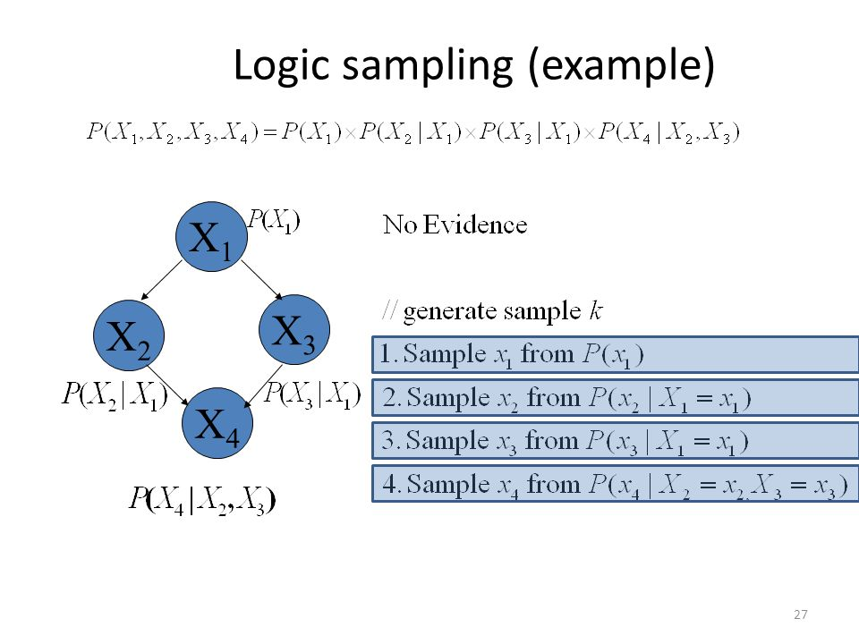 Logic sampling (example) 27 X1X1 X4X4 X2X2 X3X3