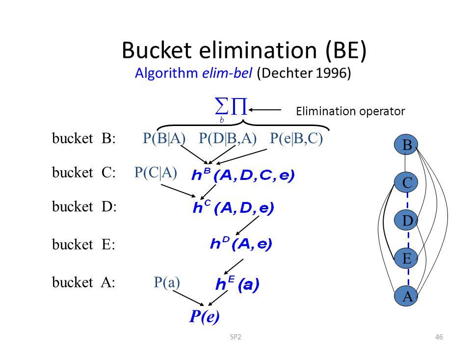 SP246 Bucket elimination (BE) Algorithm elim-bel (Dechter 1996) Elimination operator P(e) bucket B: P(a) P(C A) P(B A) P(D B,A) P(e B,C) bucket C: buc