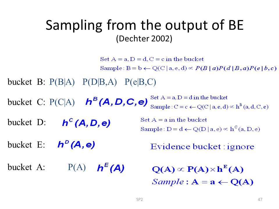 SP247 Sampling from the output of BE (Dechter 2002) bucket B: P(A) P(C|A) P(B|A) P(D|B,A) P(e|B,C) bucket C: bucket D: bucket E: bucket A: