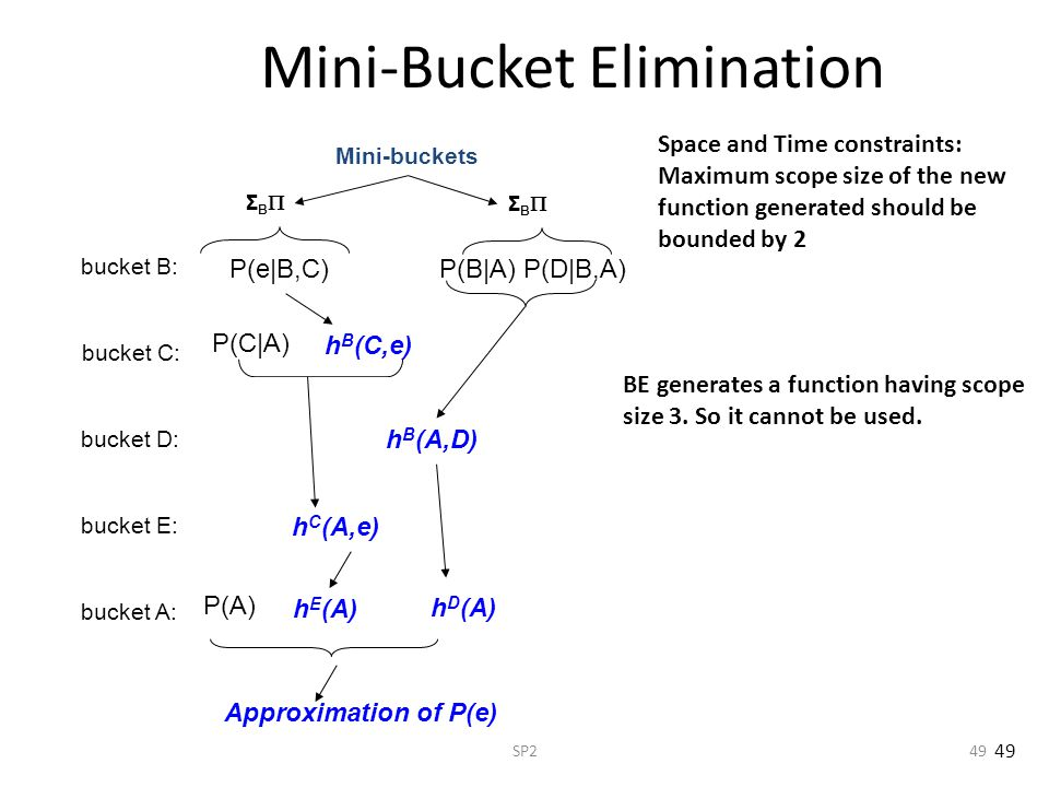 SP249 Mini-Bucket Elimination bucket A: bucket E: bucket D: bucket C: bucket B: Σ B P(B|A) P(D|B,A) h E (A) h B (A,D) P(e|B,C) Mini-buckets Σ B P(C|A) h B (C,e) h D (A) h C (A,e) Approximation of P(e) Space and Time constraints: Maximum scope size of the new function generated should be bounded by 2 BE generates a function having scope size 3.