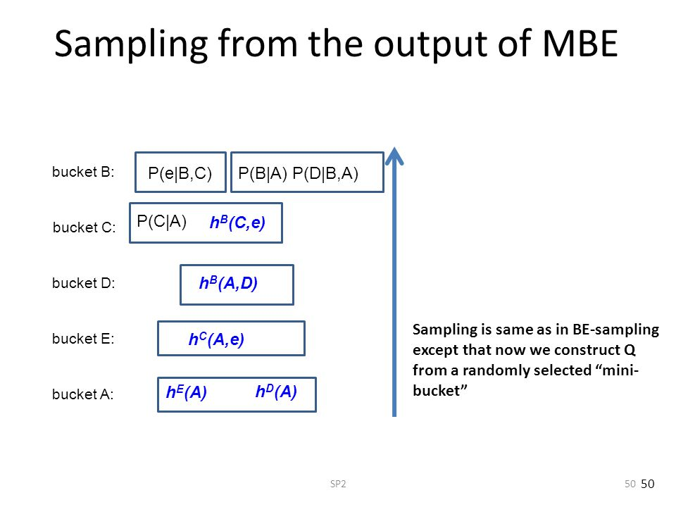 SP250 Sampling from the output of MBE bucket A: bucket E: bucket D: bucket C: bucket B: P(B|A) P(D|B,A) h E (A) h B (A,D) P(e|B,C) P(C|A) h B (C,e) h D (A) h C (A,e) Sampling is same as in BE-sampling except that now we construct Q from a randomly selected mini- bucket