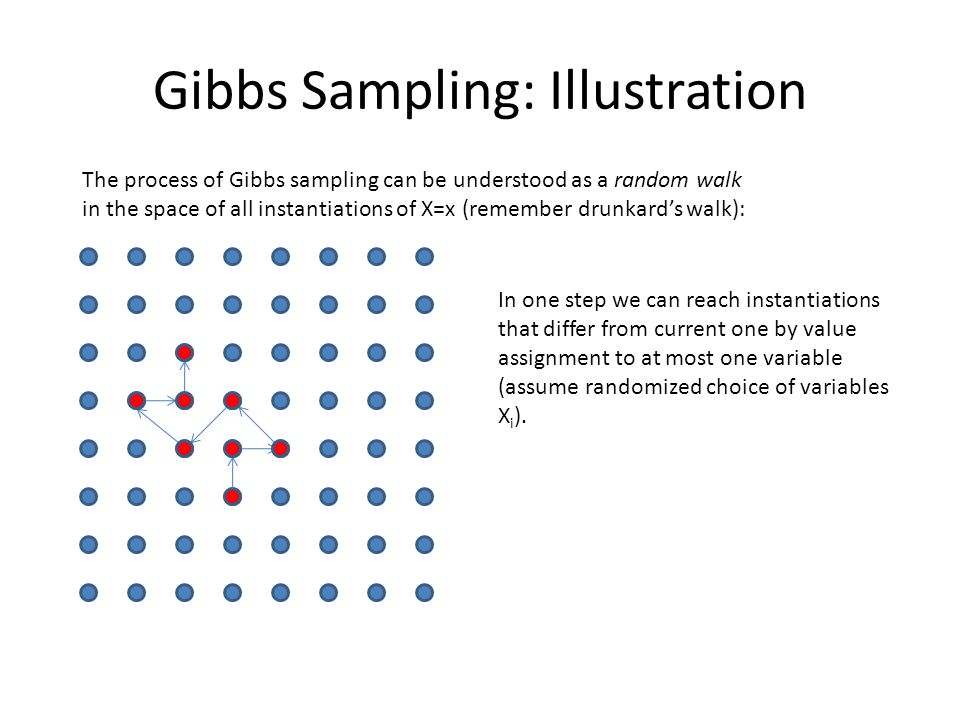 Gibbs Sampling: Illustration The process of Gibbs sampling can be understood as a random walk in the space of all instantiations of X=x (remember drun