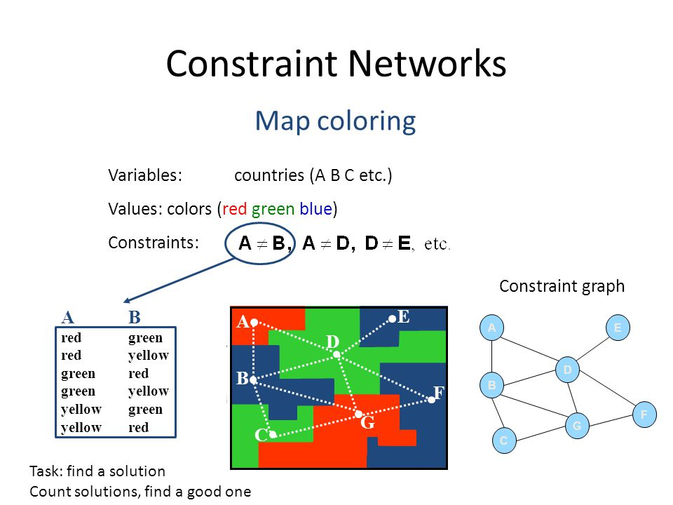 AB redgreen redyellow greenred greenyellow yellowgreen yellow red Map coloring Variables:countries (A B C etc.) Values:colors (red green blue) Constraints: C A B D E F G Constraint Networks Constraint graph A B D C G F E Task: find a solution Count solutions, find a good one