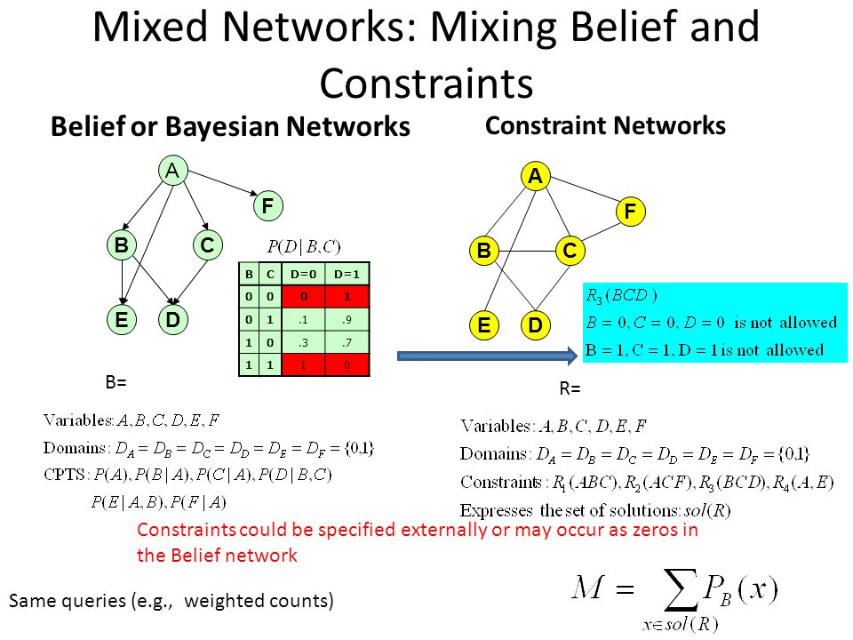 Mixed Networks: Mixing Belief and Constraints Belief or Bayesian Networks A D BC E F A D BC E F Constraint Networks BCD=0D=1 0001 01.1.9 10.3.7 1110 B= R= Constraints could be specified externally or may occur as zeros in the Belief network Same queries (e.g., weighted counts)