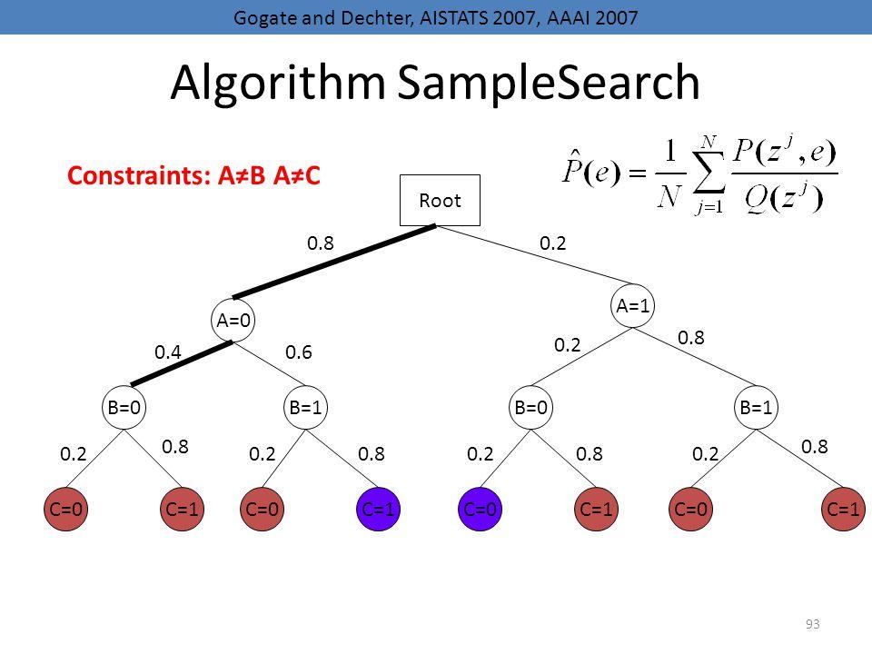 93 Algorithm SampleSearch A=0 B=0 C=0 B=1B=0B=1 A=1 C=1 C=0 C=1 Root 0.80.2 0.40.6 0.2 0.8 0.20.80.20.80.2 0.8 0.2 0.8 Gogate and Dechter, AISTATS 200