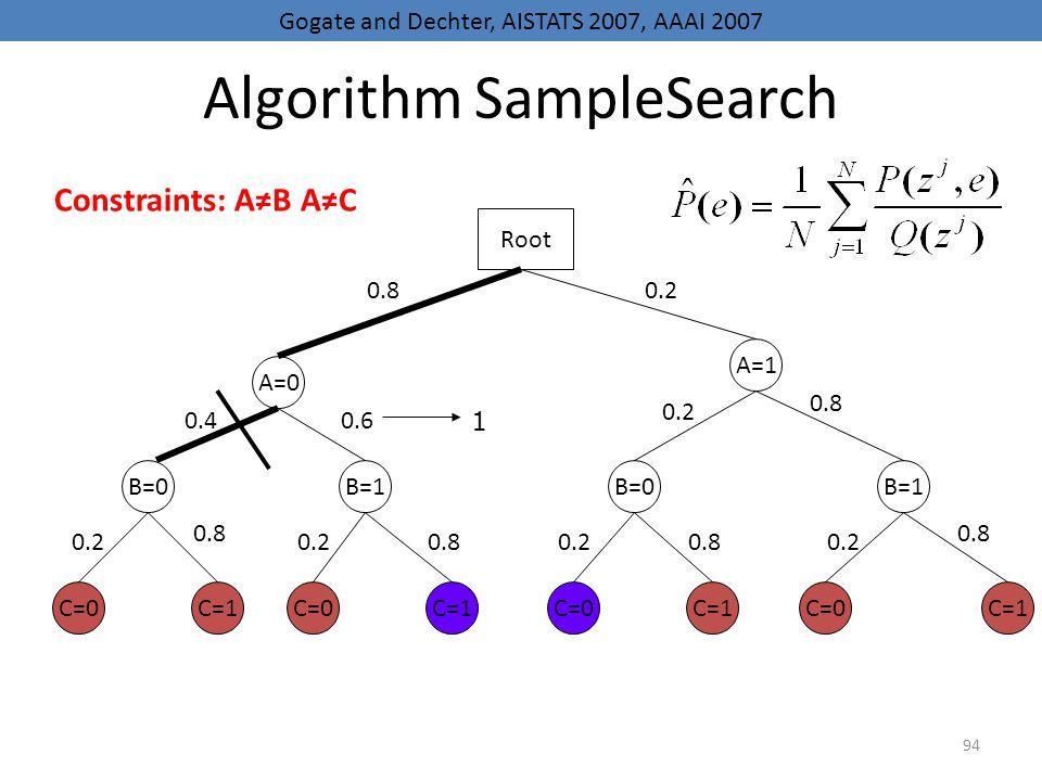 94 Algorithm SampleSearch A=0 B=0 C=0 B=1B=0B=1 A=1 C=1 C=0 C=1 Root 0.80.2 0.40.6 0.2 0.8 0.20.80.20.80.2 0.8 0.2 0.8 1 Gogate and Dechter, AISTATS 2