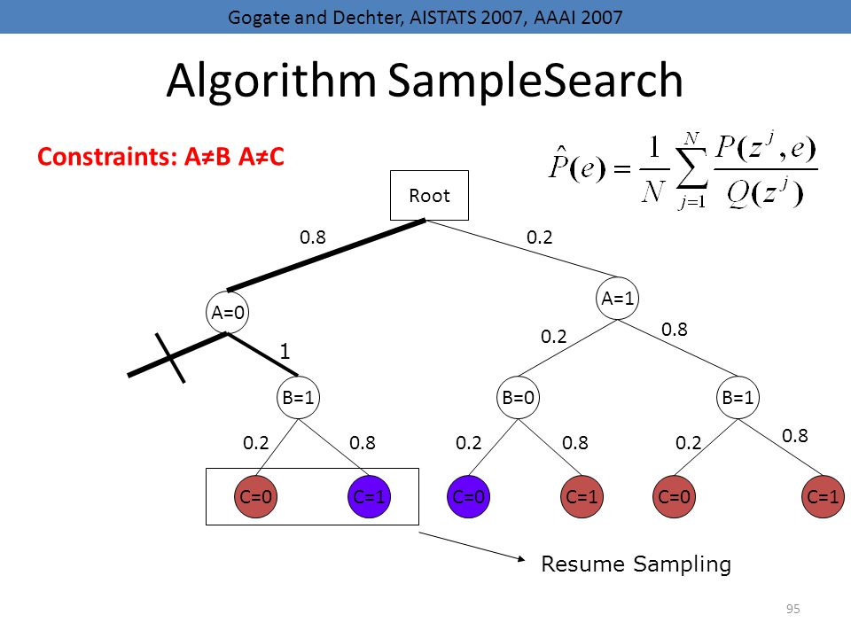95 Algorithm SampleSearch A=0 B=1B=0B=1 A=1 C=1 C=0 C=1 Root 0.80.2 0.80.20.80.2 0.8 0.2 0.8 Resume Sampling 1 Gogate and Dechter, AISTATS 2007, AAAI 2007 Constraints: AB AC