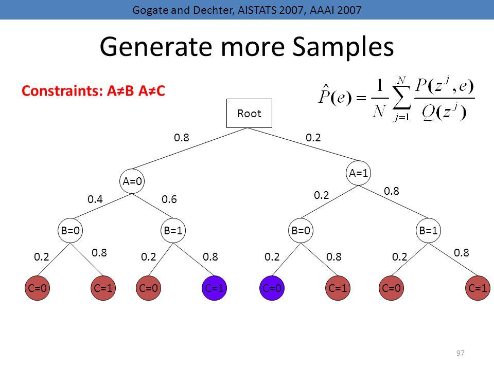 97 Generate more Samples A=0 B=0 C=0 B=1B=0B=1 A=1 C=1 C=0 C=1 Root 0.80.2 0.40.6 0.2 0.8 0.20.80.20.80.2 0.8 0.2 0.8 Gogate and Dechter, AISTATS 2007