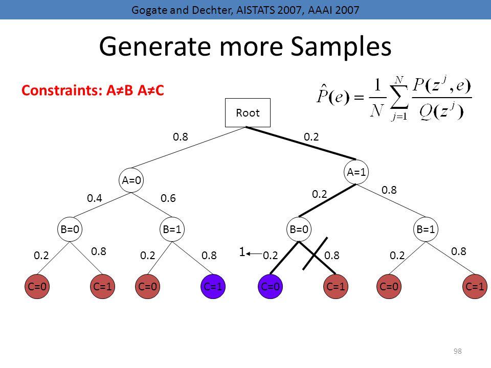 98 Generate more Samples A=0 B=0 C=0 B=1B=0B=1 A=1 C=1 C=0 C=1 Root 0.80.2 0.40.6 0.2 0.8 0.20.80.20.80.2 0.8 0.2 0.8 1 Gogate and Dechter, AISTATS 20
