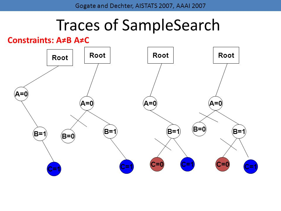 Traces of SampleSearch A=0 B=1 C=1 Root A=0 B=0 B=1 C=1 Root A=0 B=1 C=1 Root C=0 A=0 B=0 B=1 C=1 Root C=0 Constraints: AB AC Gogate and Dechter, AISTATS 2007, AAAI 2007