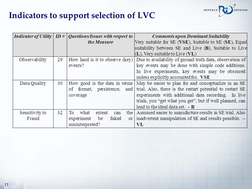 11 Indicators to support selection of LVC Indicator of UtilityID #Questions/Issues with respect to the Measure Comments upon Dominant Suitability Very