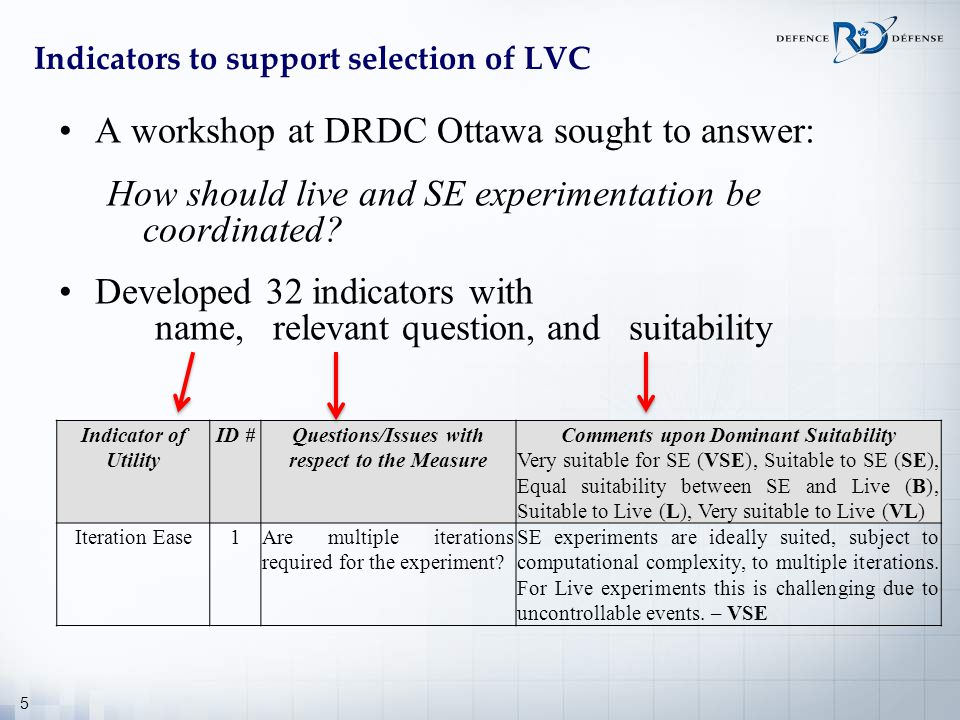 5 Indicators to support selection of LVC A workshop at DRDC Ottawa sought to answer: How should live and SE experimentation be coordinated? Developed