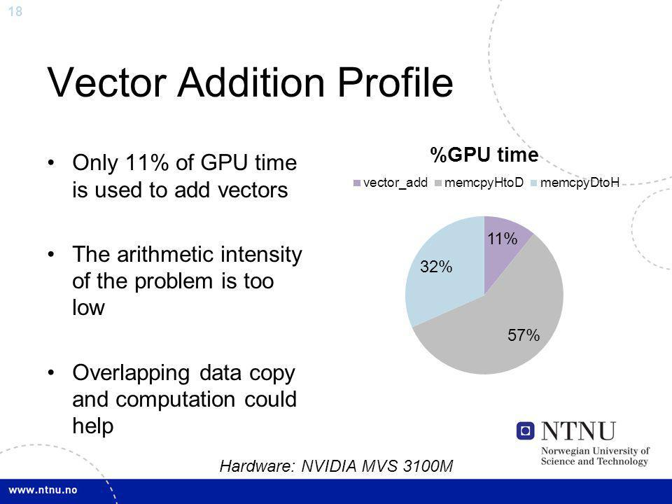 18 Vector Addition Profile Only 11% of GPU time is used to add vectors The arithmetic intensity of the problem is too low Overlapping data copy and co