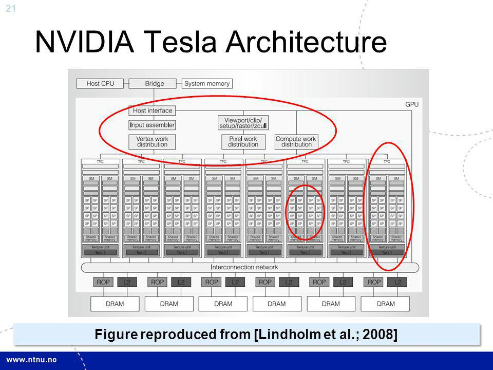 21 NVIDIA Tesla Architecture Figure reproduced from [Lindholm et al.; 2008]