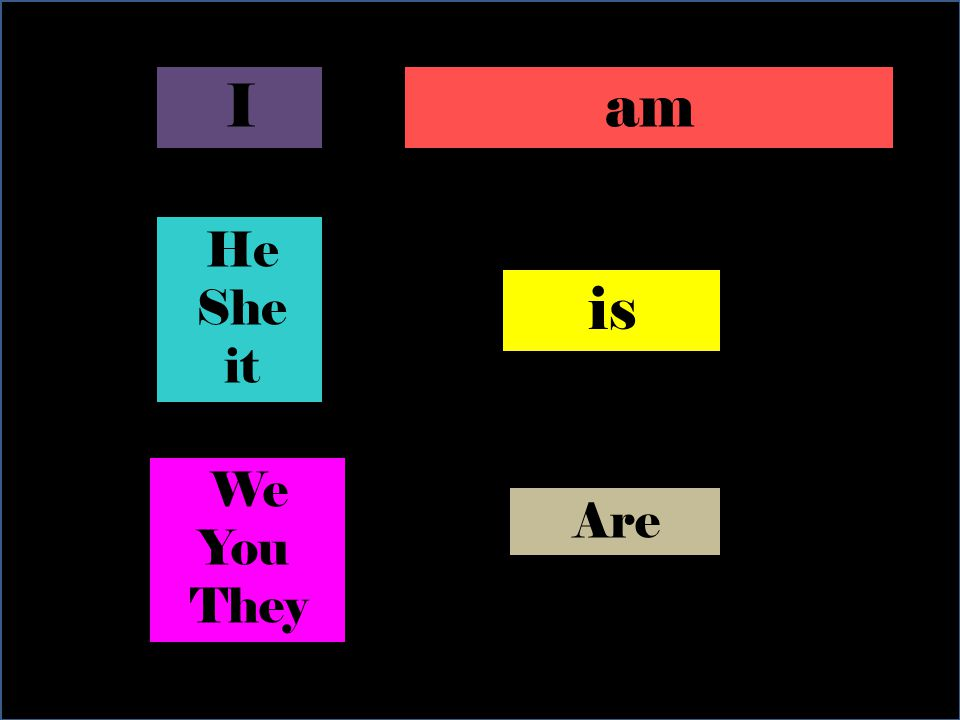 Iam He She it is We You They Are