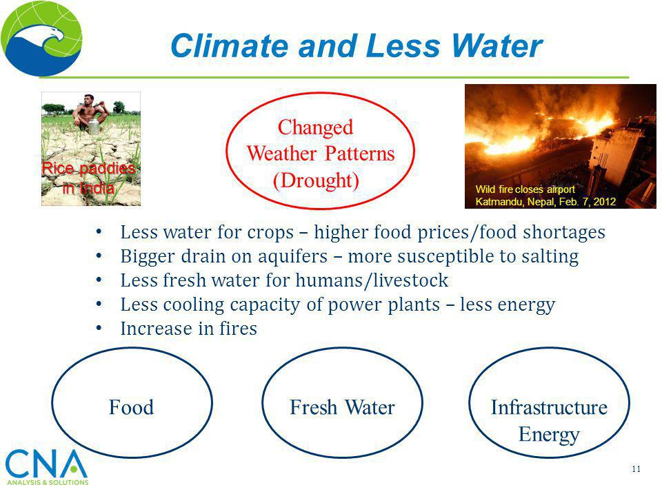 11 Changed Weather Patterns (Drought) Less water for crops – higher food prices/food shortages Bigger drain on aquifers – more susceptible to salting
