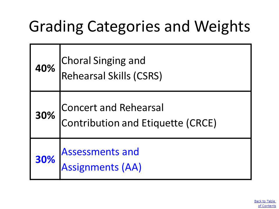 Grading Categories and Weights Back to Table of Contents 40% Choral Singing and Rehearsal Skills (CSRS) 30% Concert and Rehearsal Contribution and Eti