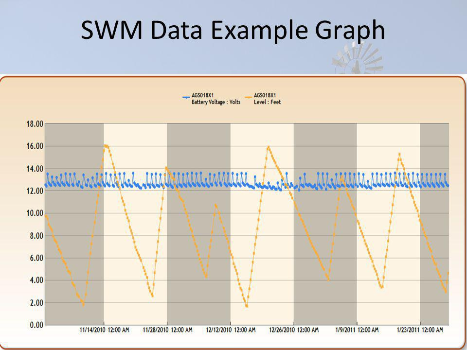 SWM Data Example Graph