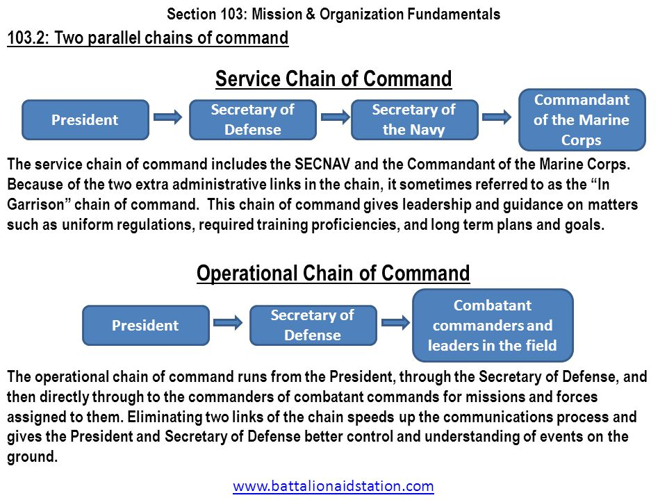 www.battalionaidstation.com 103.2: Two parallel chains of command Section 103: Mission & Organization Fundamentals President Secretary of Defense Secr