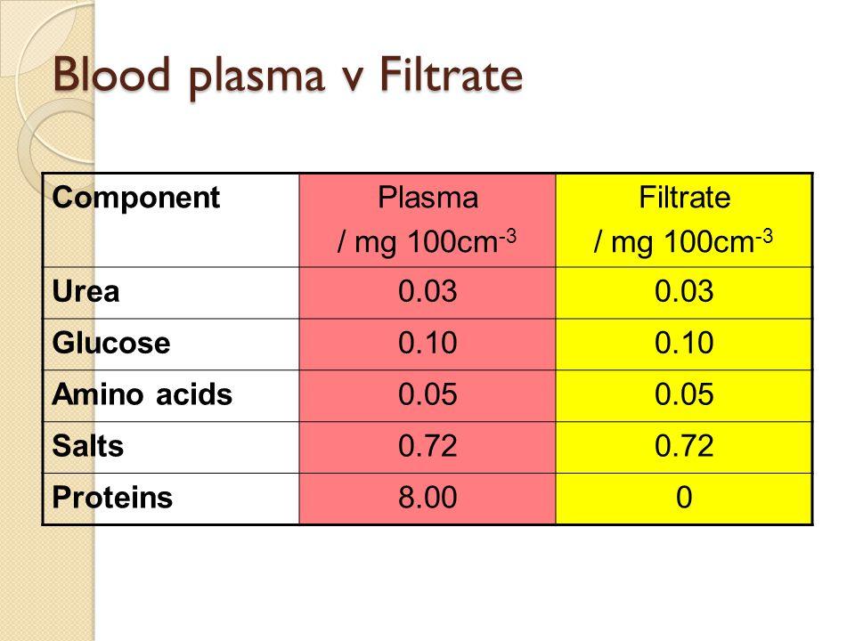 Blood plasma v Filtrate ComponentPlasma / mg 100cm -3 Filtrate / mg 100cm -3 Urea0.03 Glucose0.10 Amino acids0.05 Salts0.72 Proteins8.000