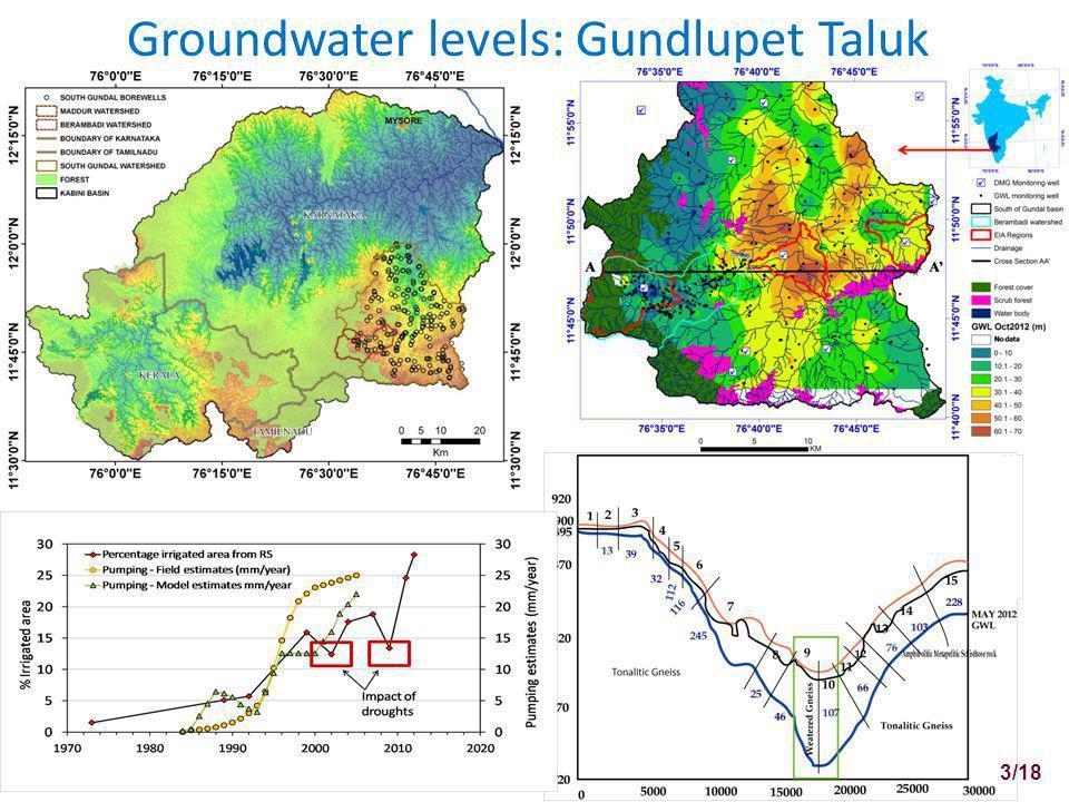 Groundwater levels: Gundlupet Taluk 3/18
