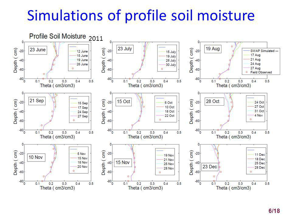 Simulations of profile soil moisture 2011 6/18