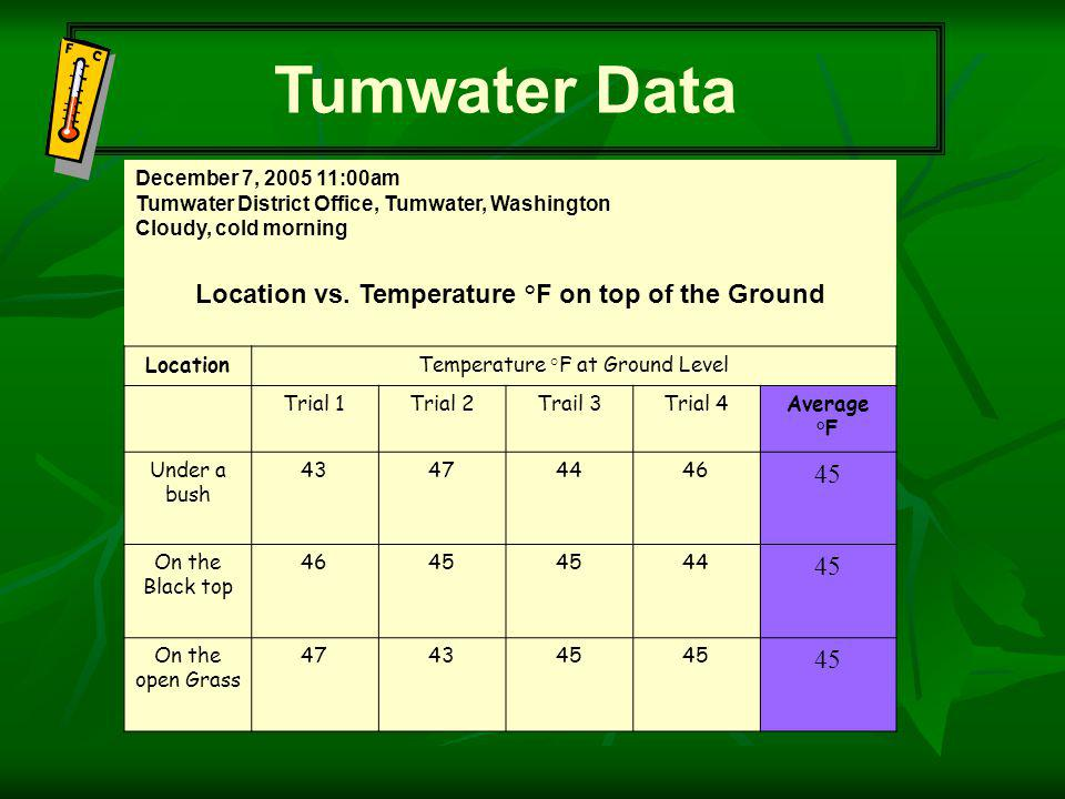 Tumwater Data December 7, 2005 11:00am Tumwater District Office, Tumwater, Washington Cloudy, cold morning Location vs.