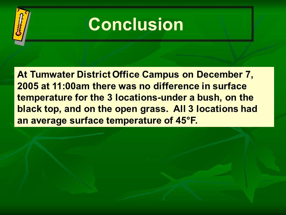 Conclusion At Tumwater District Office Campus on December 7, 2005 at 11:00am there was no difference in surface temperature for the 3 locations-under a bush, on the black top, and on the open grass.