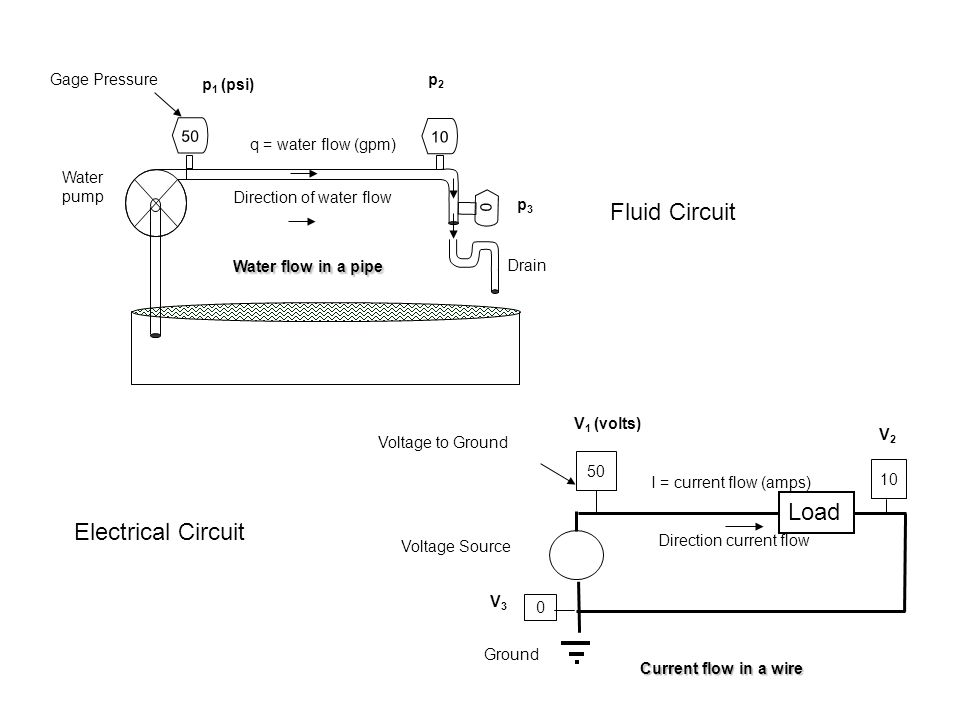 Water pump Drain p 1 (psi) p2p2 Gage Pressure Direction of water flow q = water flow (gpm) 50 Water flow in a pipe 0 p3p3 10 Voltage to Ground Current flow in a wire V 1 (volts) V2V2 Voltage Source 0 Ground Direction current flow 50 I = current flow (amps) 10 V3V3 Fluid Circuit Electrical Circuit Load