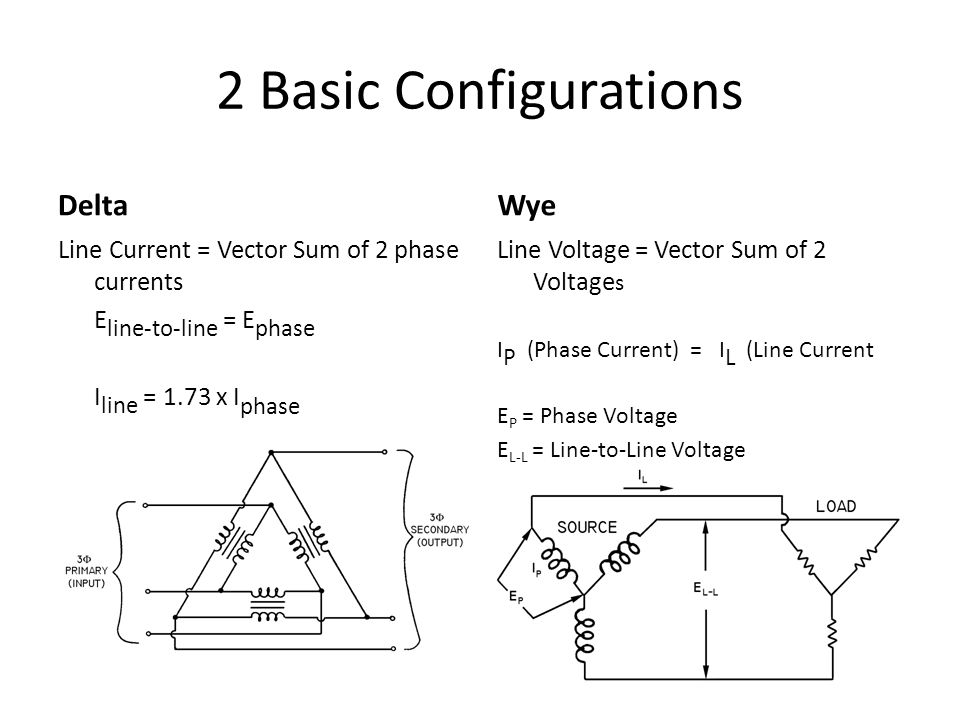 2 Basic Configurations Delta Line Current = Vector Sum of 2 phase currents E line-to-line = E phase I line = 1.73 x I phase Wye Line Voltage = Vector Sum of 2 Voltage s I P (Phase Current) = I L (Line Current E P = Phase Voltage E L-L = Line-to-Line Voltage E L-L = 1.73 * EP