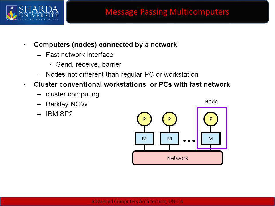 Message Passing Multicomputers Advanced Computers Architecture, UNIT 4 Computers (nodes) connected by a network –Fast network interface Send, receive,