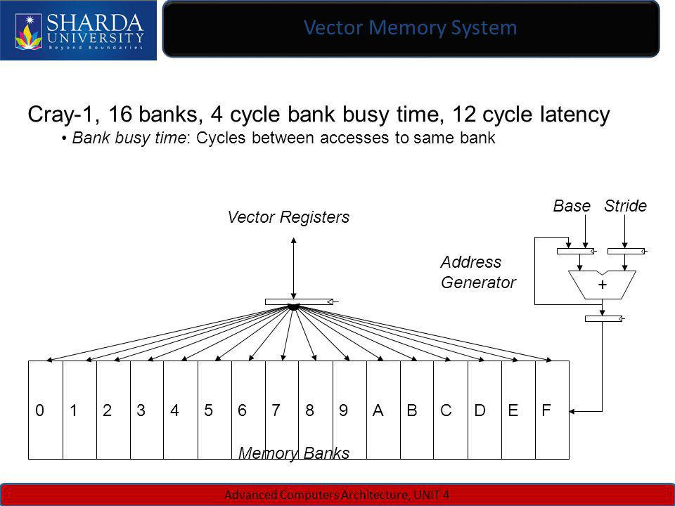 Vector Memory System Advanced Computers Architecture, UNIT 4 0123456789ABCDEF + BaseStride Vector Registers Memory Banks Address Generator Cray-1, 16