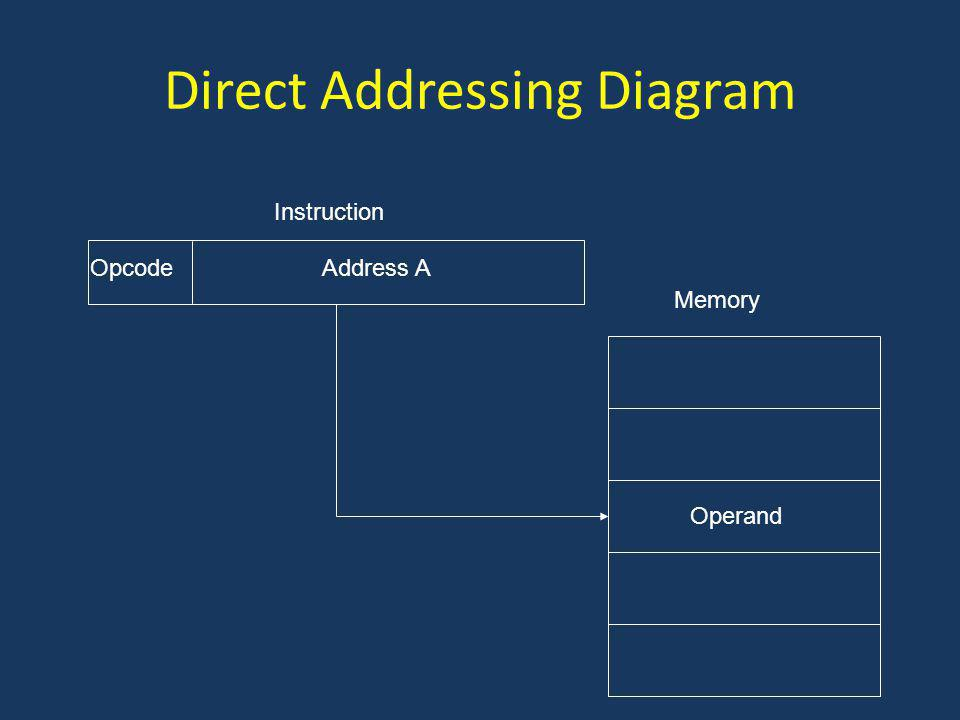 Direct Addressing Diagram Address AOpcode Instruction Memory Operand
