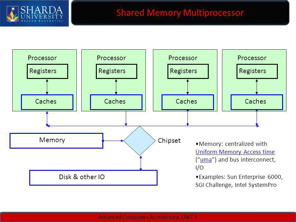 Shared Memory Multiprocessor Advanced Computers Architecture, UNIT 4 Memory Disk & other IO Registers Caches Processor Registers Caches Processor Regi