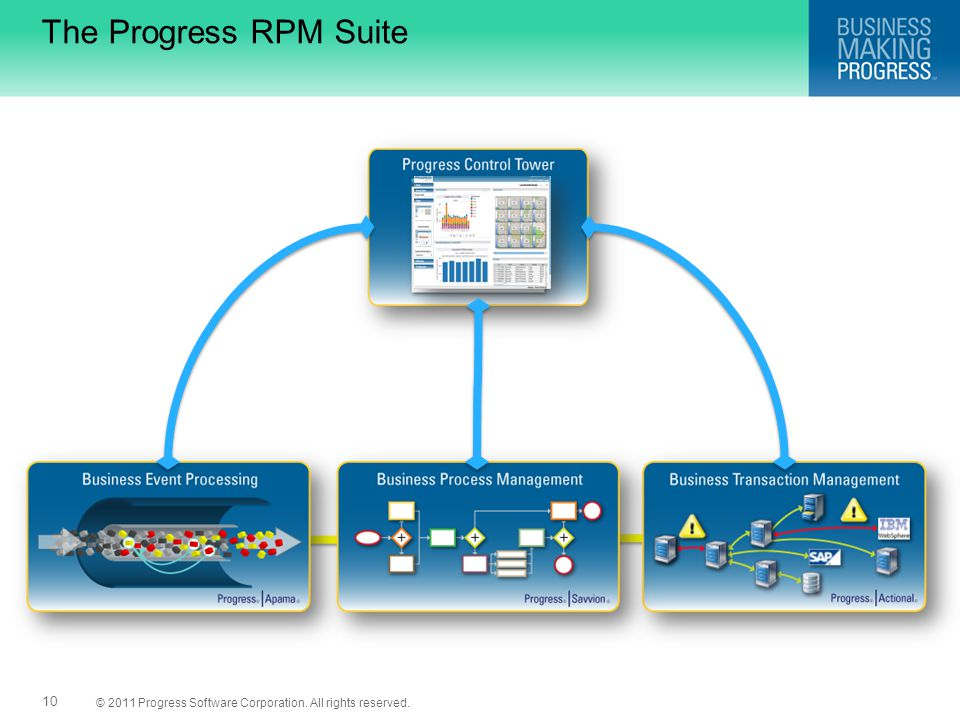 © 2011 Progress Software Corporation. All rights reserved. 10 The Progress RPM Suite