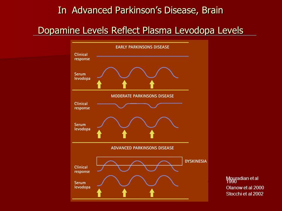 With permission from R. Hauser In Advanced Parkinsons Disease, Brain Dopamine Levels Reflect Plasma Levodopa Levels 41 Mouradian et al 1990 Olanow et