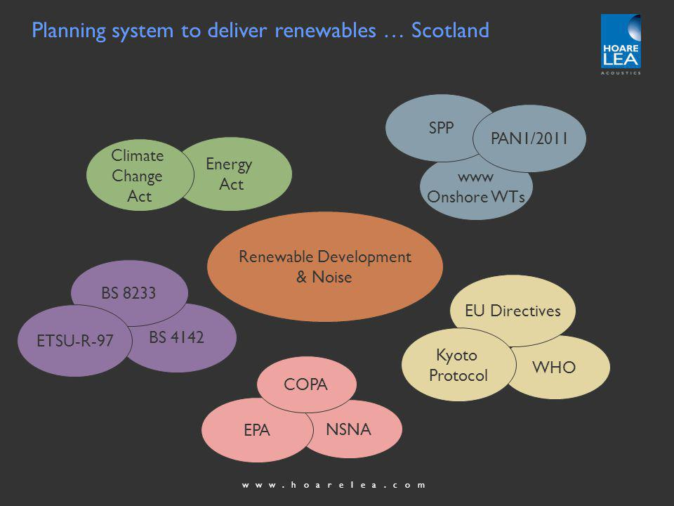 www.hoarelea.com Renewable Development & Noise NSNA EPA COPA Energy Act Climate Change Act BS 4142 BS 8233 ETSU-R-97 Planning system to deliver renewables … Scotland WHO EU Directives Kyoto Protocol www Onshore WTs SPP PAN1/2011
