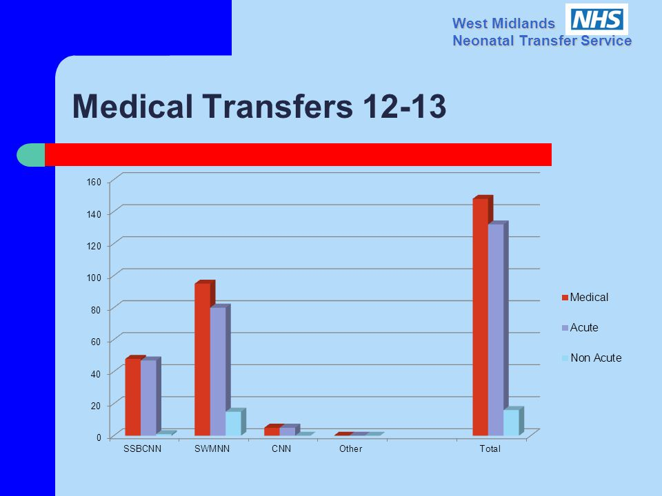 West Midlands Neonatal Transfer Service Medical Transfers 12-13