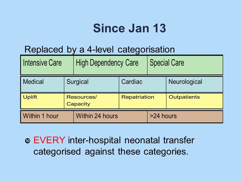 Since Jan 13 Replaced by a 4-level categorisation EVERY inter-hospital neonatal transfer categorised against these categories.
